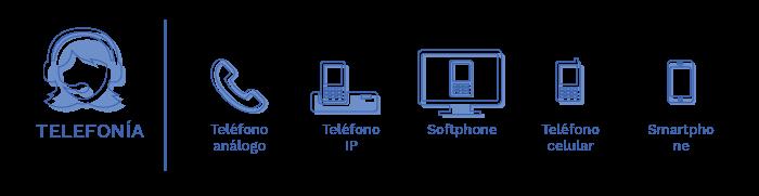 Soluciones para Telefonía